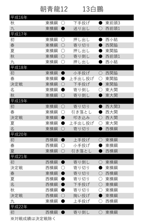【表】朝青龍―白鵬対戦表