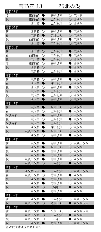 【表】若乃花ー北の湖対戦表