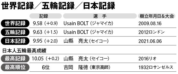 【表】男子100m 世界記録/五輪記録/日本記録